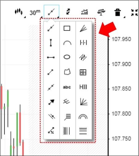 iForexのチャートで表示できる図形類