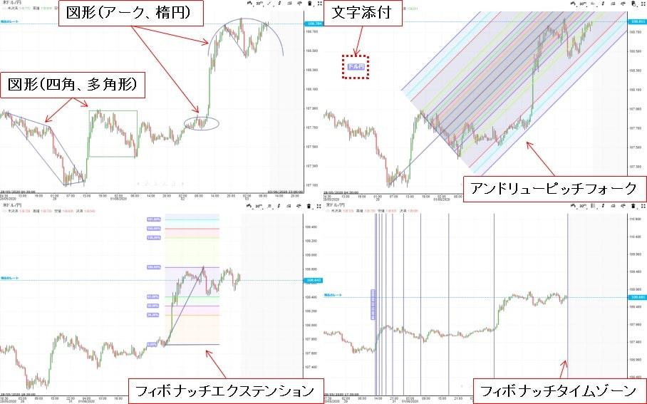 iForexのチャートで表示できる図形一覧2