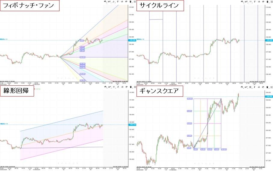 iForexのチャートで表示できる図形一覧3
