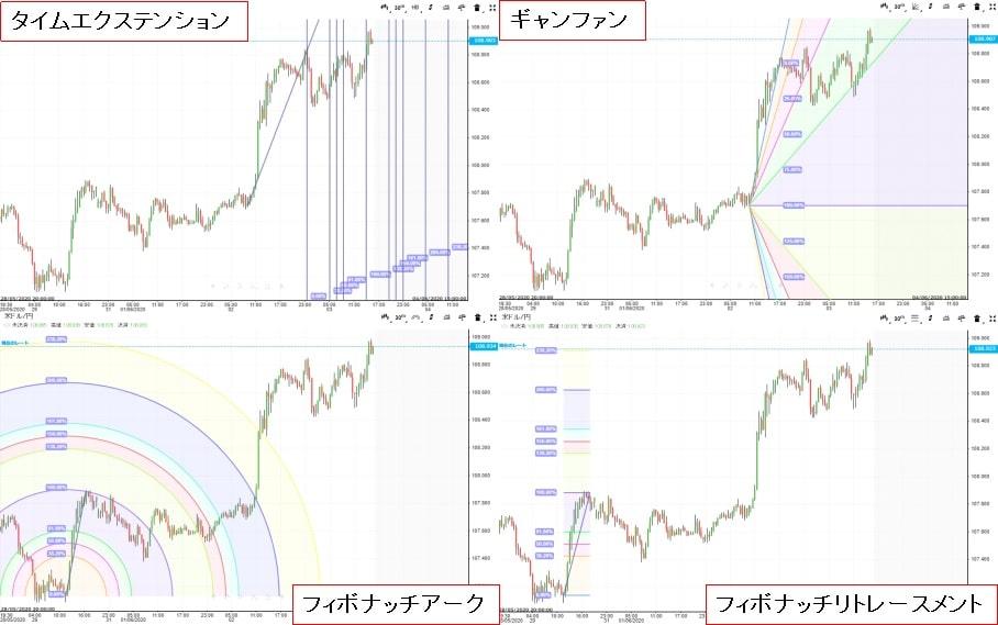 iForexのチャートで表示できる図形一覧4