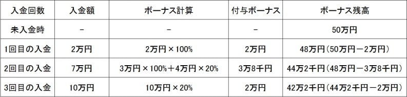 XMの入金ボーナスの獲得例