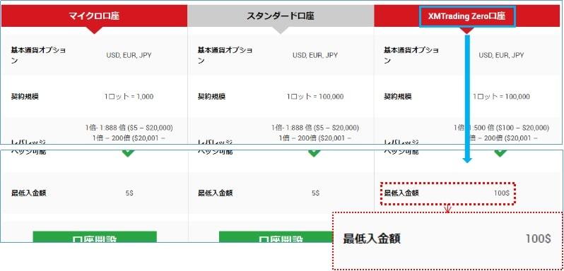 XMZero口座へは合計資金が1万円以上となるように入金する必要があります