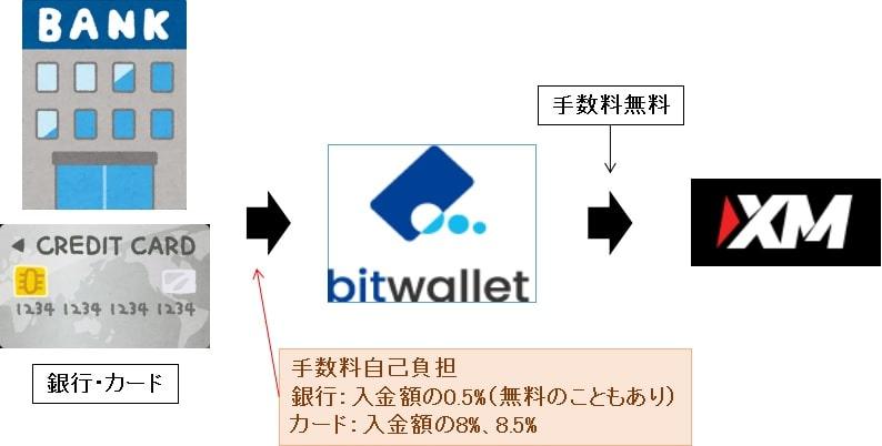 bitwalletからXM取引口座への手数料1