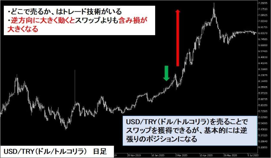 XMで高金利通貨を売買するにはトレード技術がいる